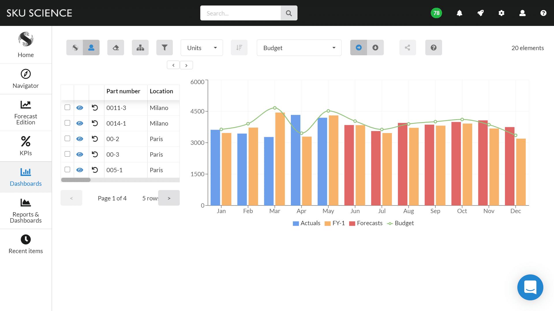 Fiscal year dashboard
